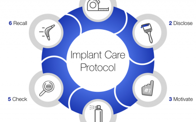The Fonthill Implant Care Protocol