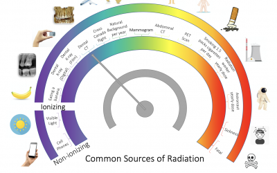 Rapid Review on Radiation and CBCT in Dental Practice